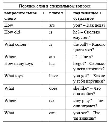 вопросы для детей при знакомстве на английском