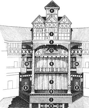 The Interior Of Globe Playhouse
