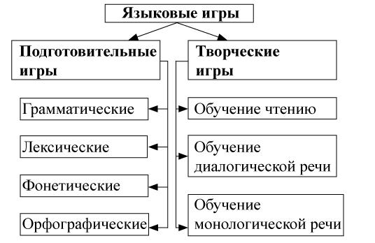 Использование учебно-речевых