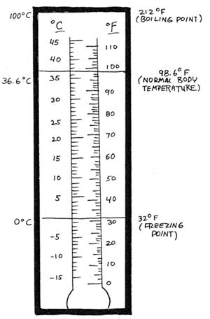 65 Fahrenheit to celsius